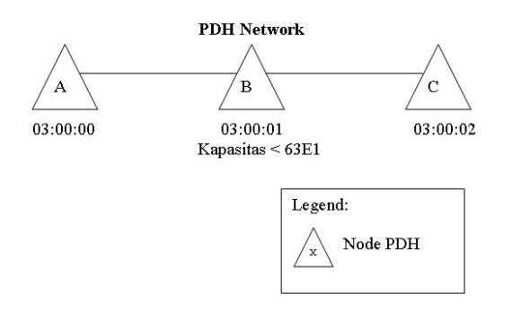 PDH Network