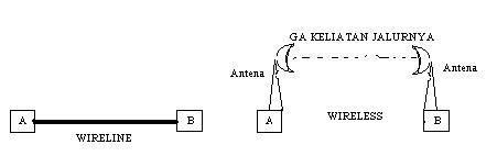 Network yang menggunakan Wireline dan Wireless